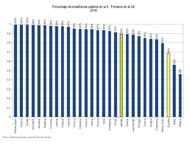 gráfica sobre porcentaje de enseñanza pública en la UE