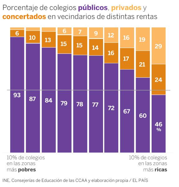 Porcentajes colegios públicos, privados y concertados