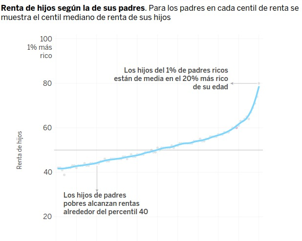 Gráfica renta por padres