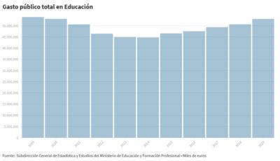 gráfico de la inversión en educación